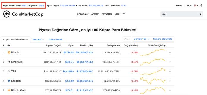 CoinMarketCap Nedir - Kripto Para Birimleri ve Piyasalar Ne Anlama Geliyor?