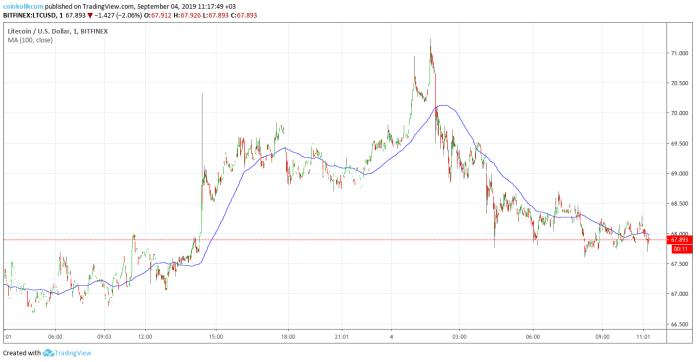 Litecoin Fiyat Analizi 4 Eylül 2019