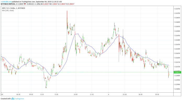 XRP Fiyat Analizi 4 Eylül 2019