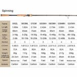 HNXCBH 1.8m 2.1m 2.4m 2.7m 3 Section Baitcasting Pêche Ultra Lancer léger Rod Voyage Spinning Lure 5G-40g M ML MH Rod Canne A Peche Carbone (Size : Casting 2.7m 15 40g)