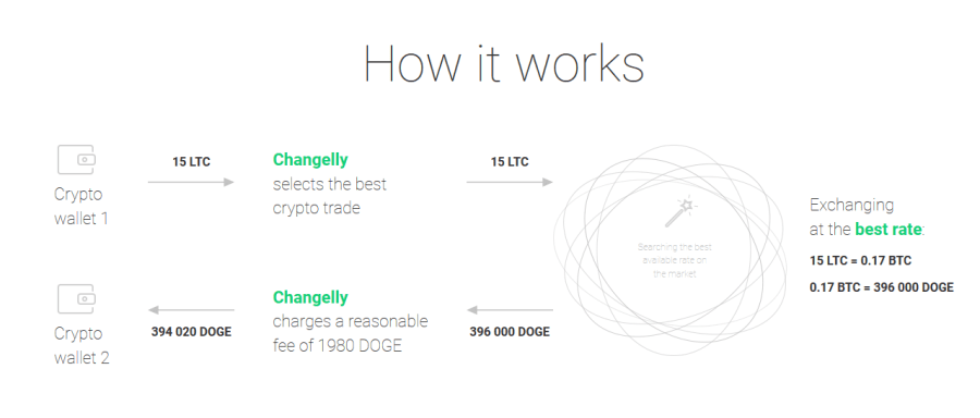 changelly-converting-altcoins