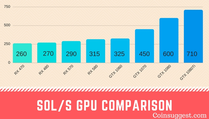 Sol_s GPU Comparison