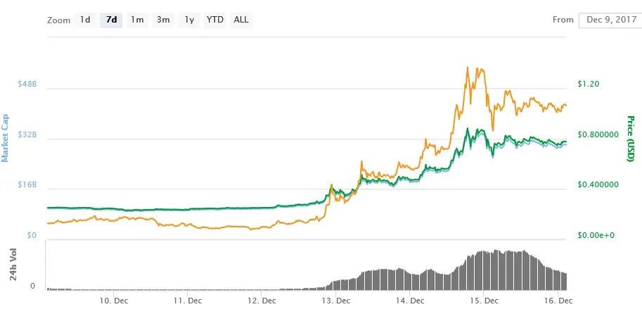 Ripple price Increase