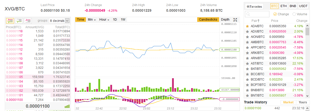 Buy Verge From Binance