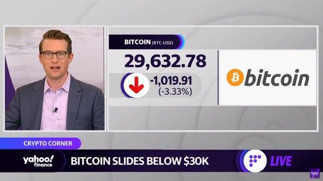 Bitcoin drops below $30K