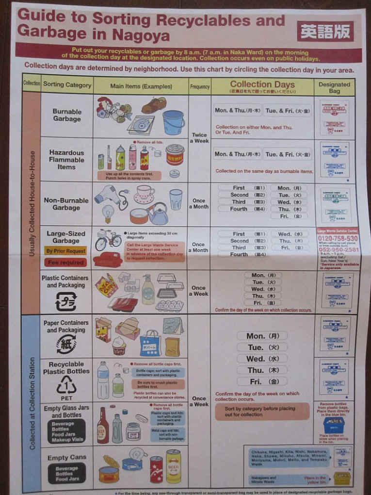Cartilha de lixo de Nagoya