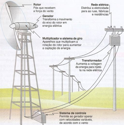 Resultado de imagem para como funciona a energia eolica