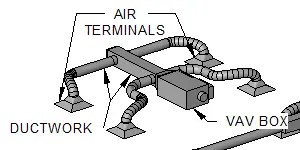 Variable Air Volume Terminals
