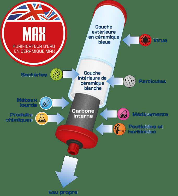 Max filter process