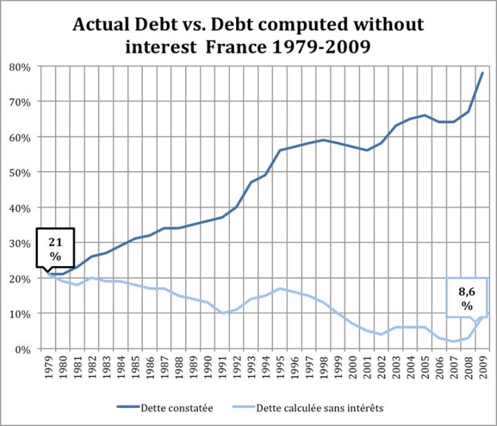 french-debt