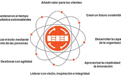 Ranking Colegios Privados Quito Modelo Excelencia Europeo EFQM