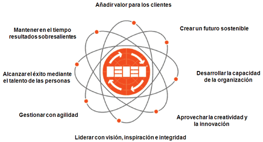 EFQM Ecuador