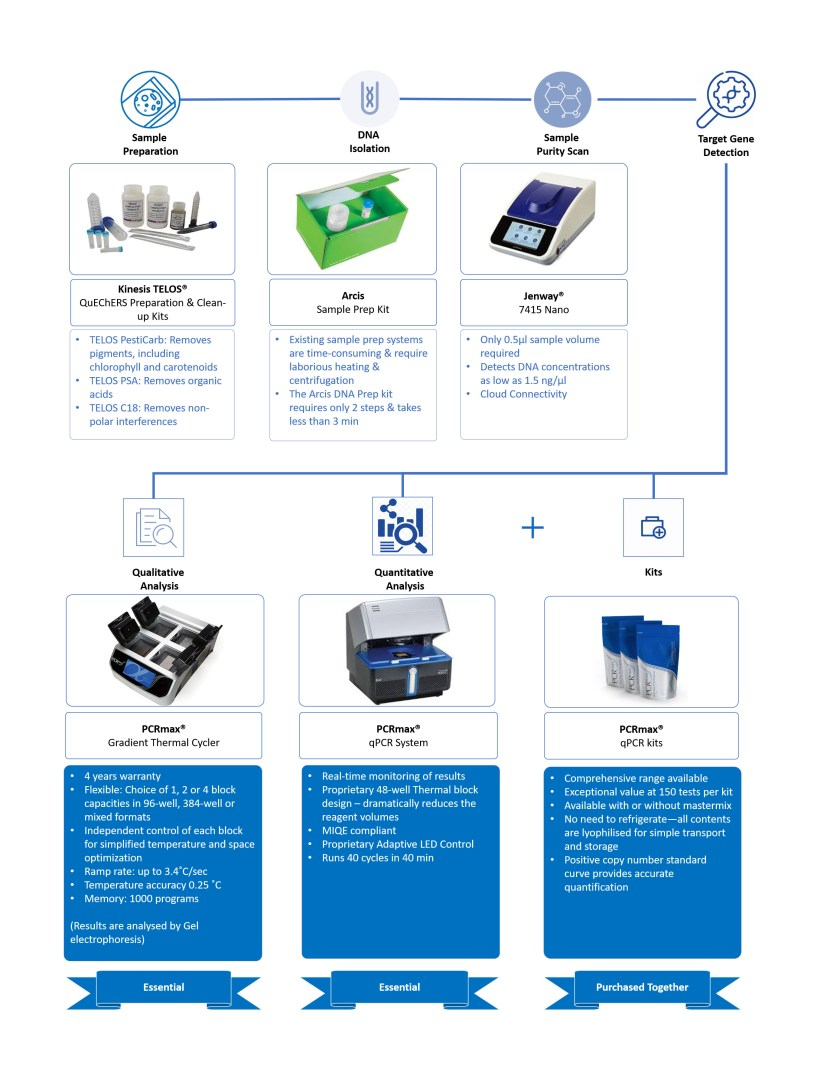 Cole-Parmer solutions throughout qPCR analysis process