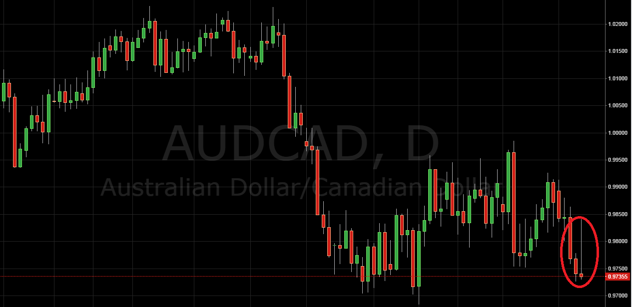 Daily Price Action Setup AUD/CAD
