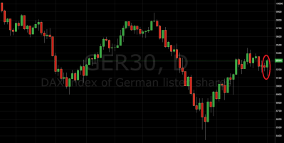 Daily Price Action DAX