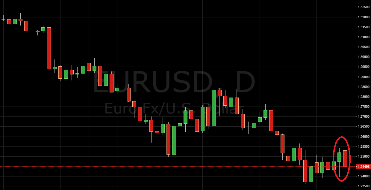 Daily Price Action EUR/USD
