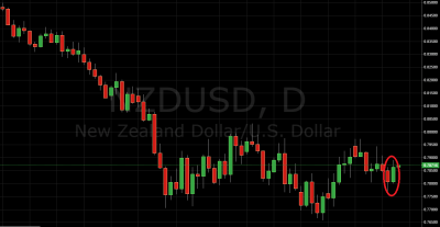 Trading Price Action NZD/USD