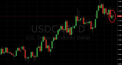 Daily Price Action report USD/CAD