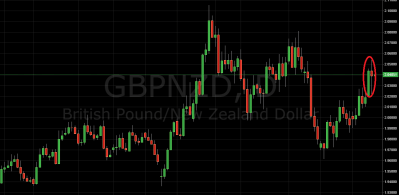 Trading Price Action GBP/NZD