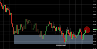 Daily Price Action Setup NZD/USD