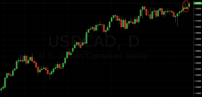 trading signal USD/CAD