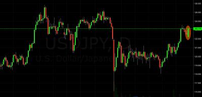 USD/JPY Trading Signal