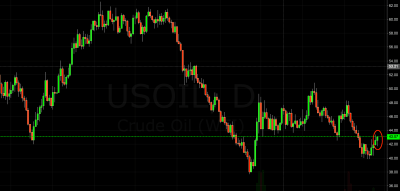 crude oil trading signal