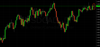 USD/CAD Trading Signal