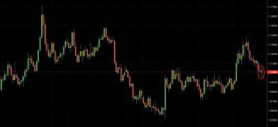 eur/usd trading signal