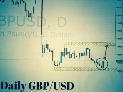 GBPUSD Trading Setup