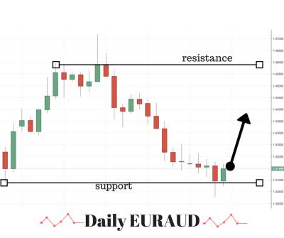 EURAUD Trading Idea