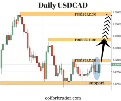 USDCAD Trading Setup