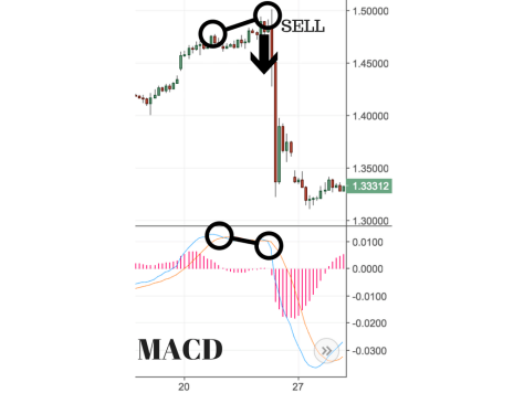 MACD- How to Use it and More
