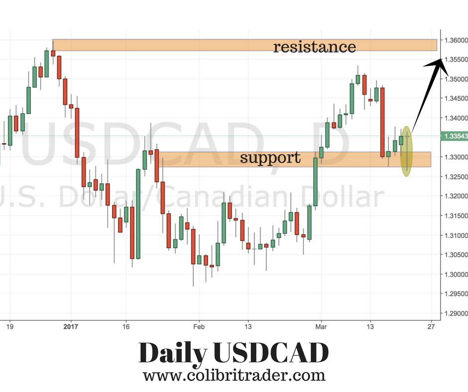 USDCAD Trading Idea