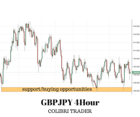 4 Trading Opportunities- Sunday FOREX Analysis