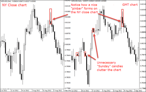 """Why Any Serious Trader Should Use the """"New York Close"""" Chart"""