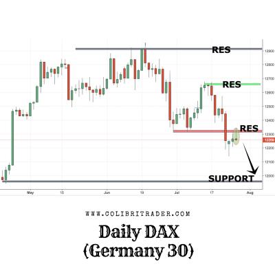 DAX Trading Setup