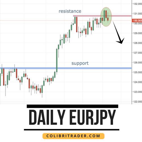 EURJPY Trading Setup