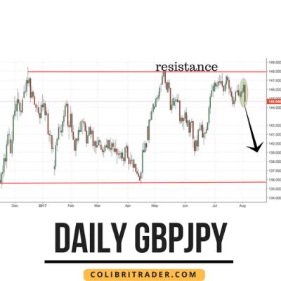 gbpjpy trading setup