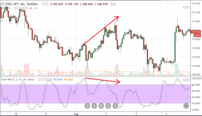 Trading with Divergences