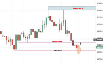 AUDUSD Trading Setup