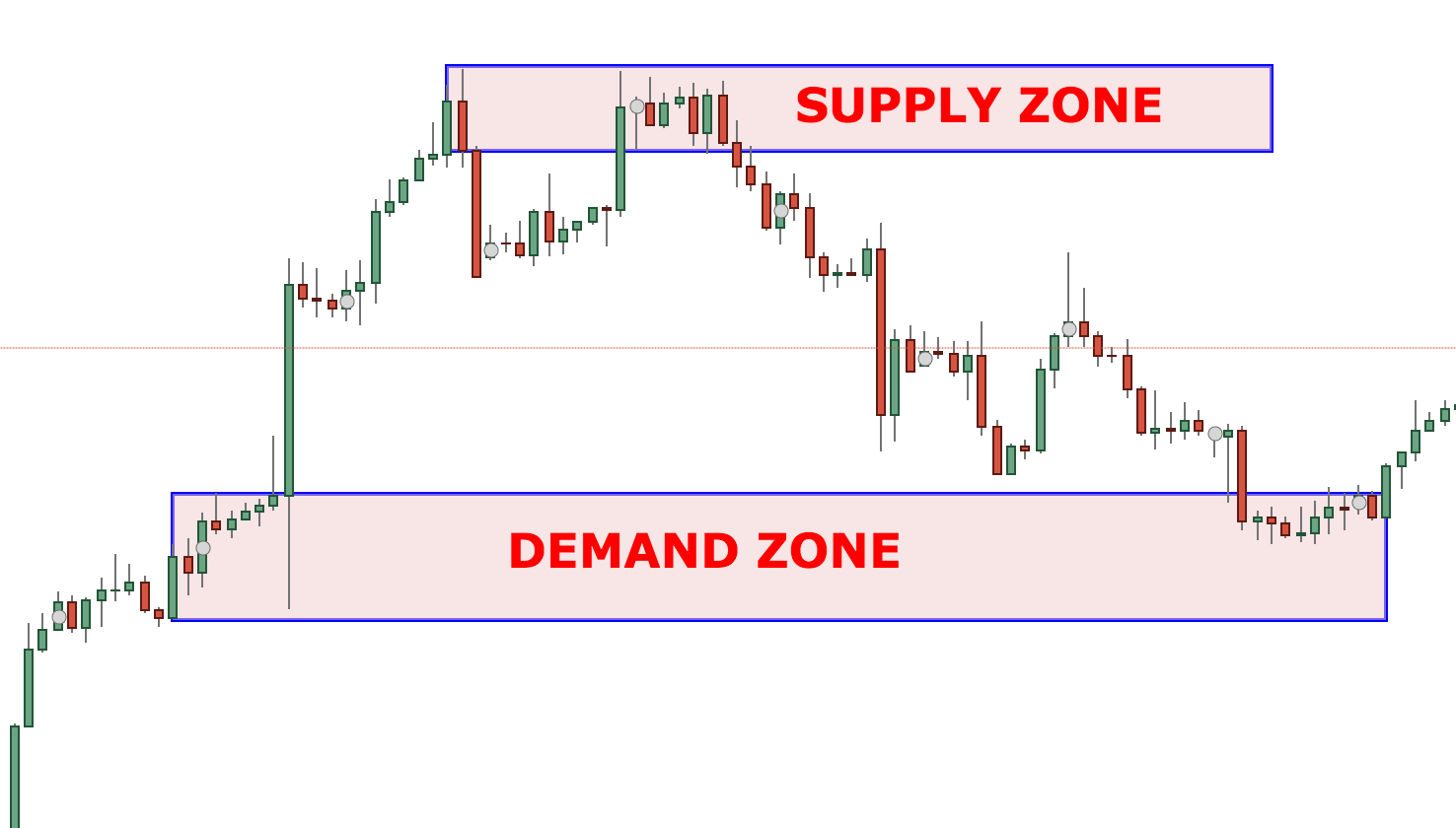 Demand supply zone forex indicator