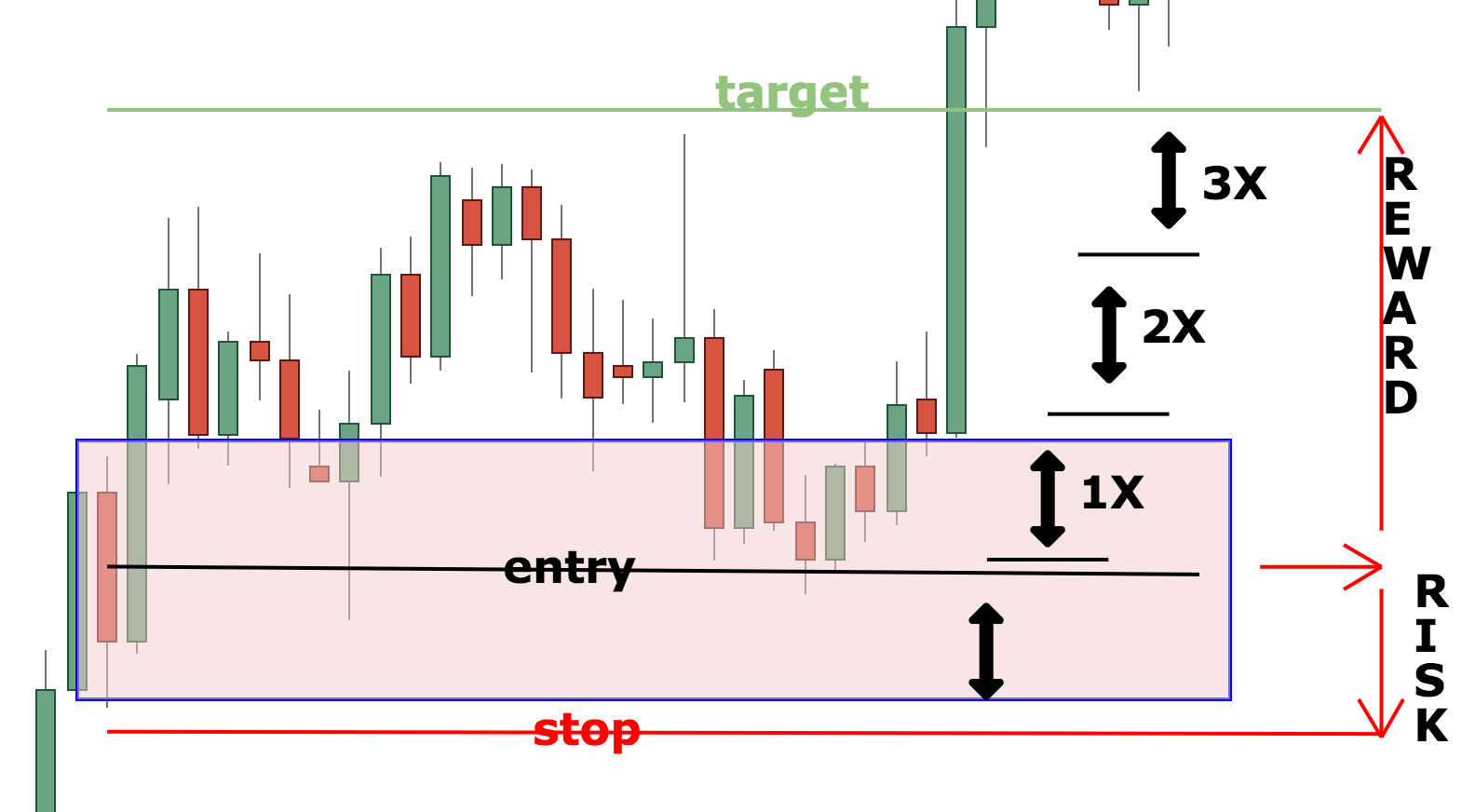 What Are Supply And Demand Zones And How To Trade With Them -