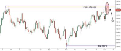 USDCAD Trading Analysis