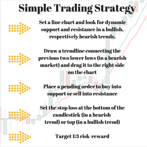 how to trade with line charts