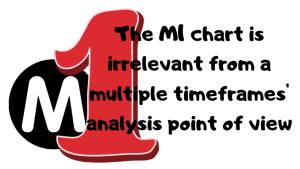 multiple timeframes analysis