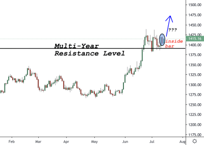 Gold (XAUUSD) Trading Analysis