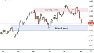 DAX Trading Analysis