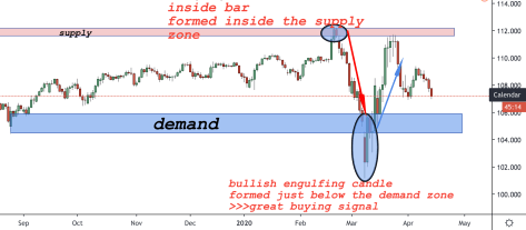 price action tips and demand zones