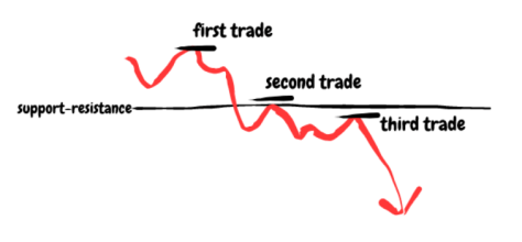 Day Trading and positions